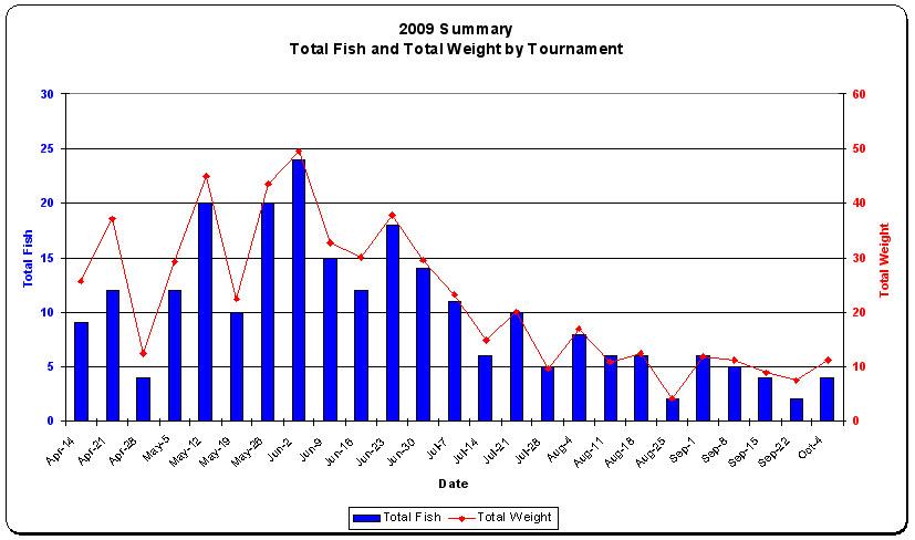 2009 Statistics